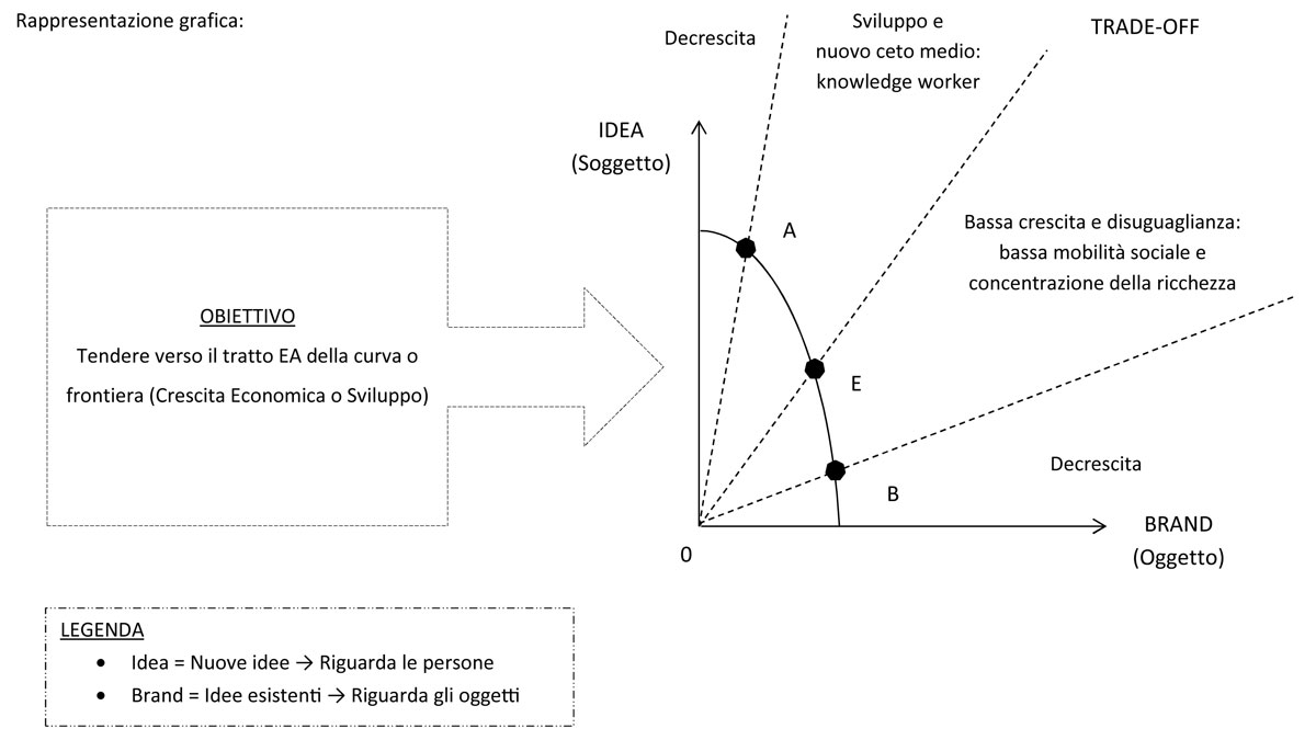 grafico frontiera della conoscenza