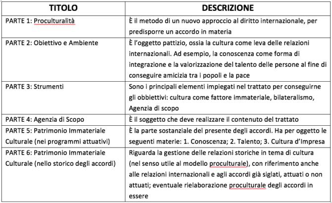 Tabella sintesi dell'architettura del trattato proculturale: